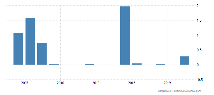 zambia share of tariff lines with specific rates all products percent wb data