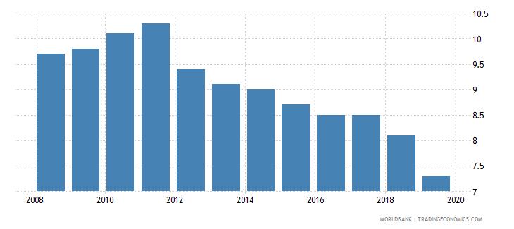 zambia suicide mortality rate per 100000 population wb data