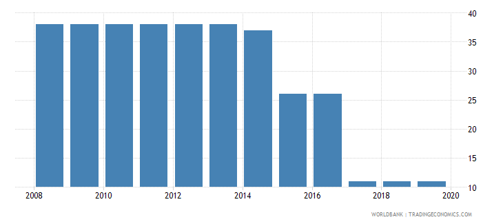 zambia tax payments number wb data