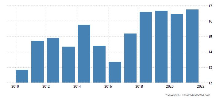 zambia tax revenue percent of gdp wb data