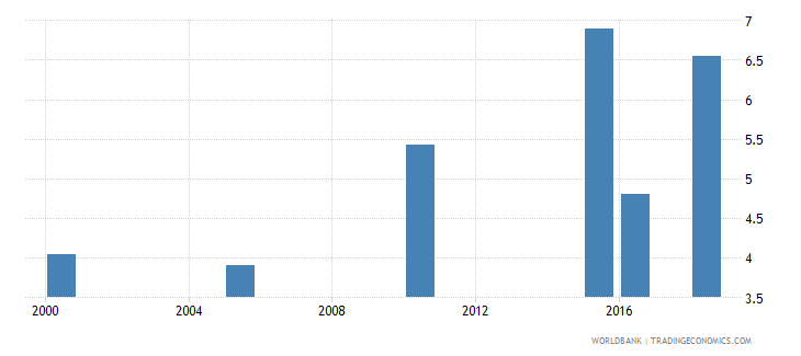 zambia total alcohol consumption per capita liters of pure alcohol projected estimates 15 years of age wb data