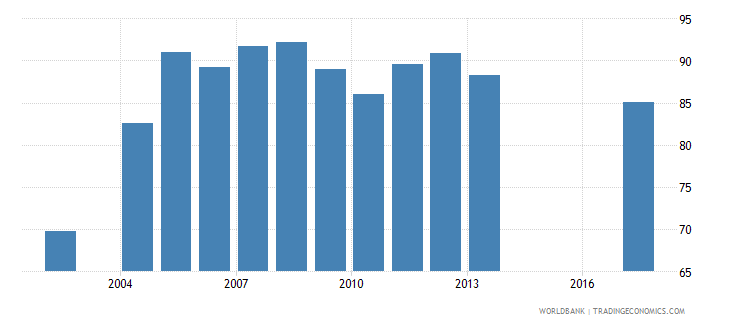 zambia total net enrolment rate primary both sexes percent wb data