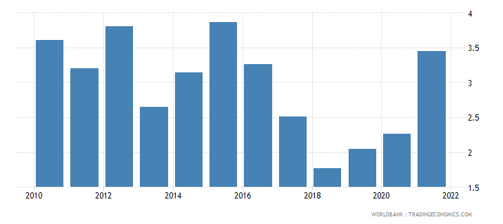 zambia total reserves in months of imports wb data
