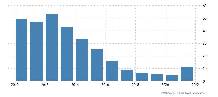 zambia total reserves percent of total external debt wb data