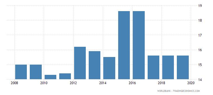 zambia total tax rate percent of profit wb data