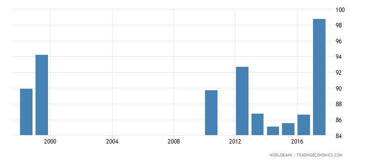 zambia trained teachers in primary education percent of total teachers wb data