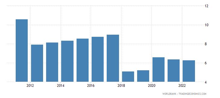 zambia unemployment female percent of female labor force wb data