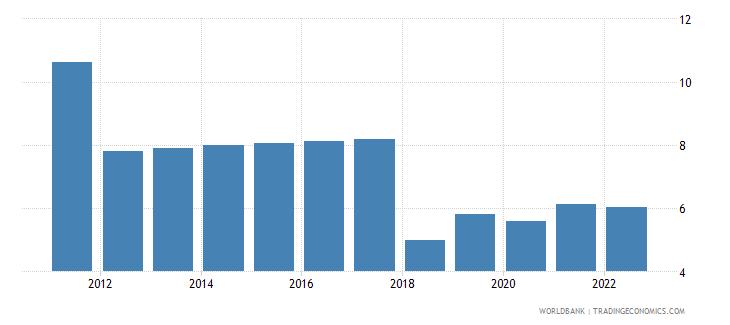 zambia unemployment male percent of male labor force wb data