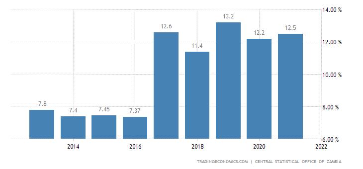 Zambia Unemployment Rate