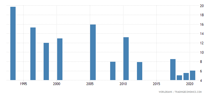 zambia unemployment total percent of total labor force national estimate wb data