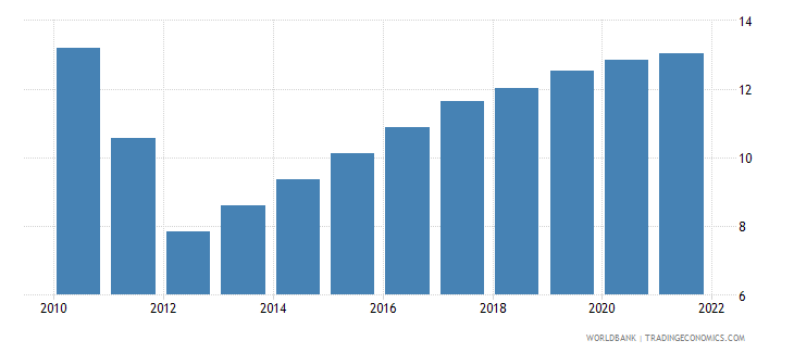 zambia unemployment total percent of total labor force wb data