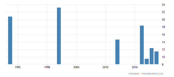 zambia unemployment youth male percent of male labor force ages 15 24 national estimate wb data