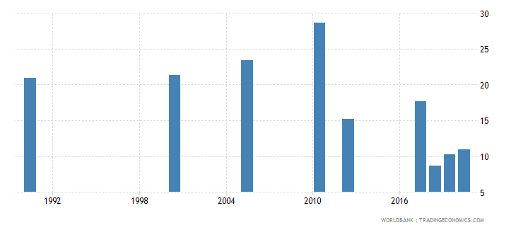 zambia unemployment youth total percent of total labor force ages 15 24 national estimate wb data