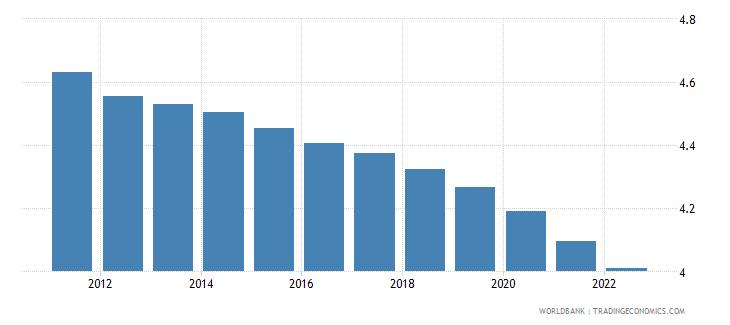zambia urban population growth annual percent wb data