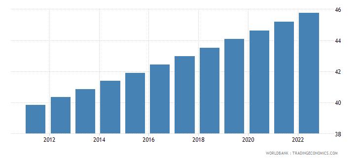 zambia urban population percent of total wb data