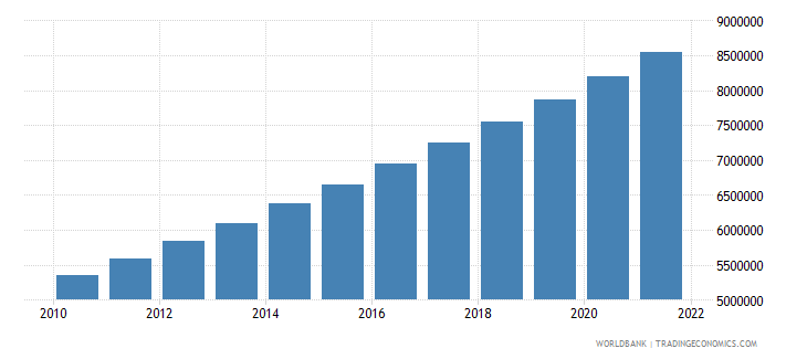 zambia urban population wb data