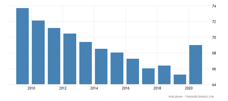 zambia vulnerable employment male percent of male employment wb data