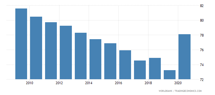 zambia vulnerable employment total percent of total employment wb data