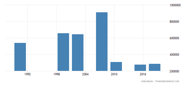 zambia youth illiterate population 15 24 years both sexes number wb data