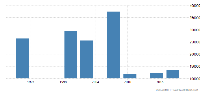 zambia youth illiterate population 15 24 years male number wb data