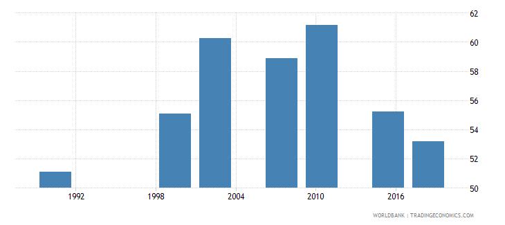 zambia youth illiterate population 15 24 years percent female wb data