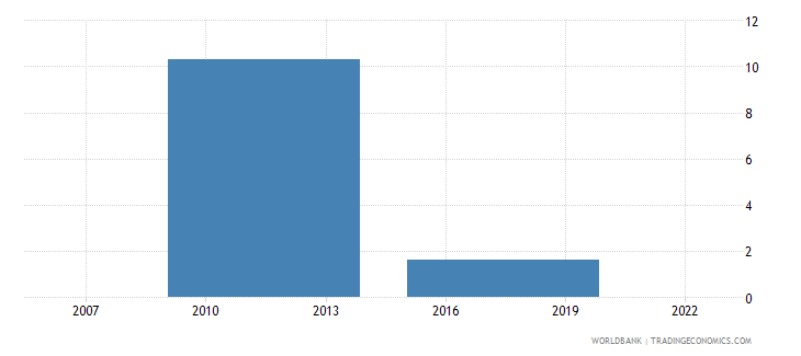 zimbabwe account used to receive government payments percent age 15 wb data