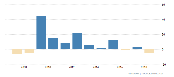 zimbabwe adjusted net national income annual percent growth wb data