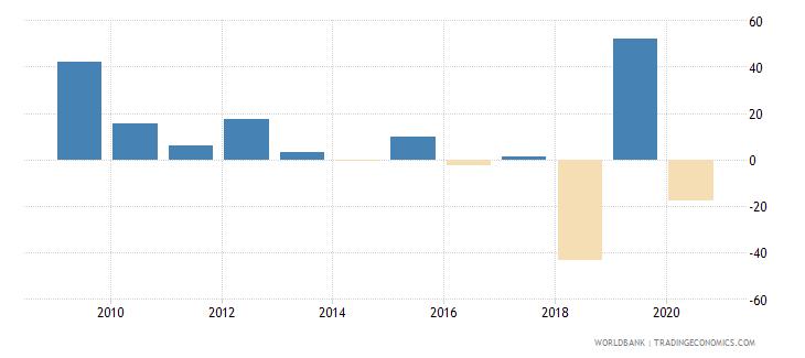 zimbabwe adjusted net national income per capita annual percent growth wb data