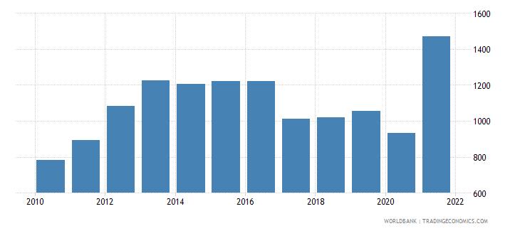 zimbabwe adjusted net national income per capita current us$ wb data
