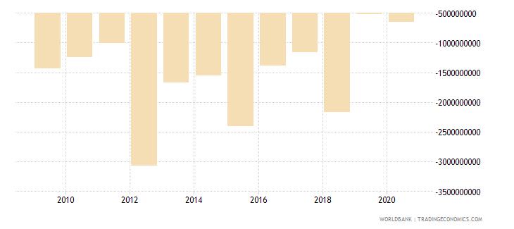 zimbabwe adjusted net savings excluding particulate emission damage us dollar wb data