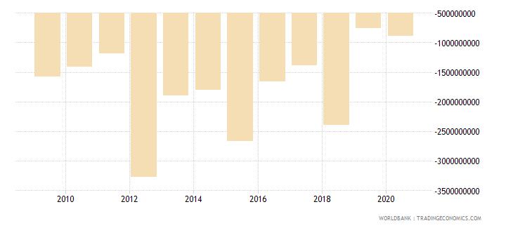 zimbabwe adjusted net savings including particulate emission damage us dollar wb data