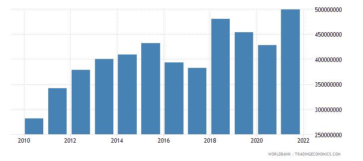 zimbabwe adjusted savings carbon dioxide damage us dollar wb data