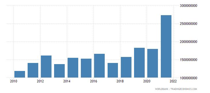 zimbabwe adjusted savings consumption of fixed capital us dollar wb data