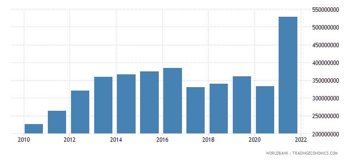 zimbabwe adjusted savings education expenditure us dollar wb data