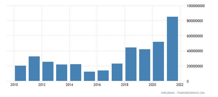 zimbabwe adjusted savings mineral depletion us dollar wb data