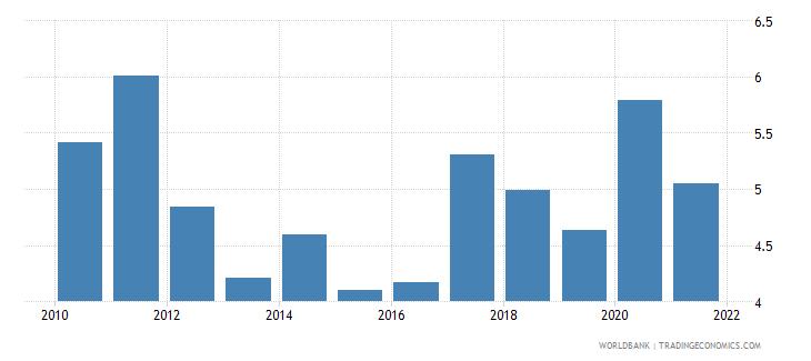 zimbabwe adjusted savings natural resources depletion percent of gni wb data