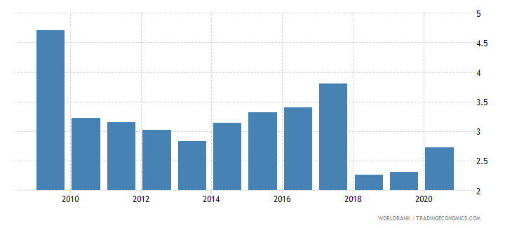 zimbabwe adjusted savings net forest depletion percent of gni wb data