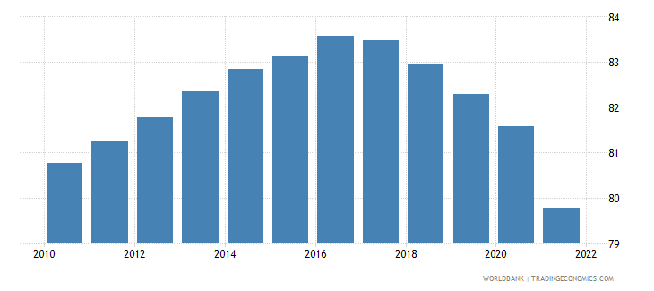 zimbabwe age dependency ratio percent of working age population wb data