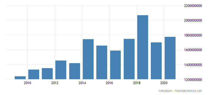 zimbabwe agriculture value added constant 2000 us dollar wb data