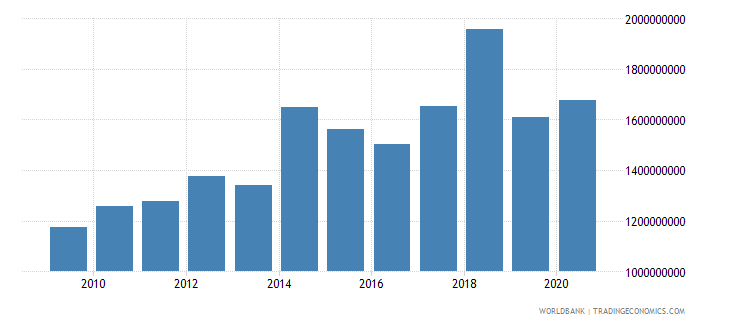 zimbabwe agriculture value added constant lcu wb data