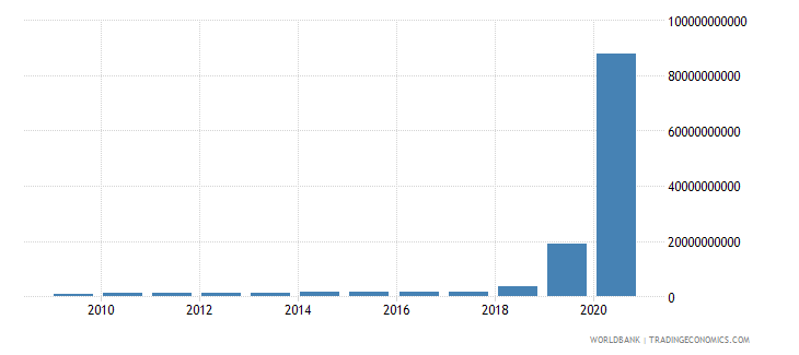 zimbabwe agriculture value added current lcu wb data