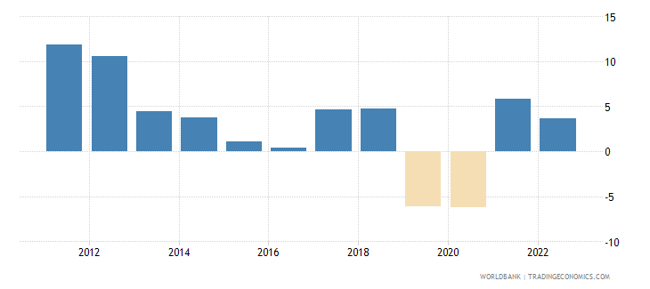zimbabwe annual percentage growth rate of gdp at market prices based on constant 2010 us dollars  wb data