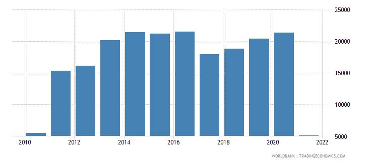 zimbabwe aquaculture production metric tons wb data