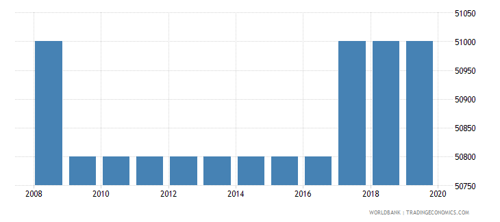 zimbabwe armed forces personnel total wb data