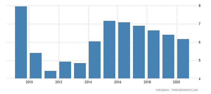 zimbabwe atms per 100000 adults gfd wb data