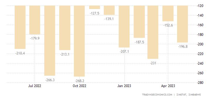 Zimbabwe Balance of Trade