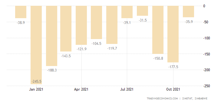 Zimbabwe Balance of Trade