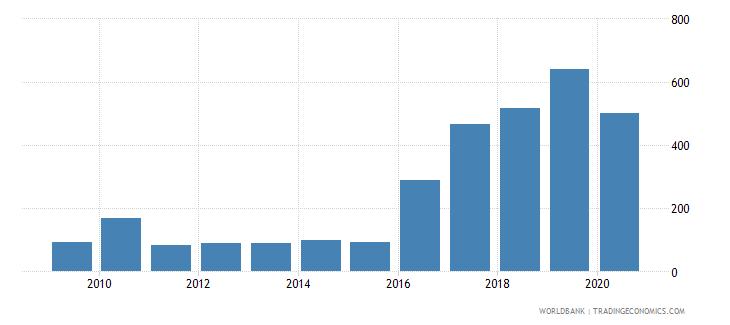 zimbabwe bank accounts per 1000 adults wb data