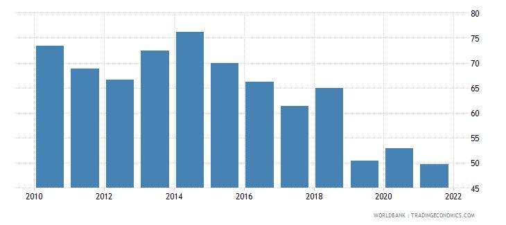 zimbabwe bank cost to income ratio percent wb data