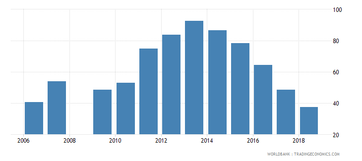 zimbabwe bank credit to bank deposits percent wb data